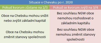 tabulka_chevak